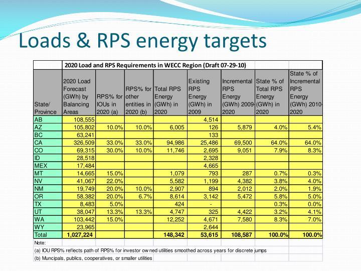 Loads & RPS energy targets