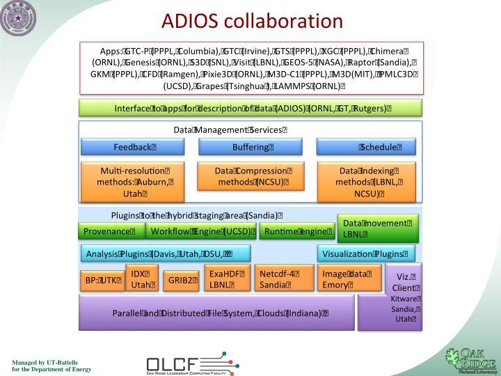 ADIOS collaboration