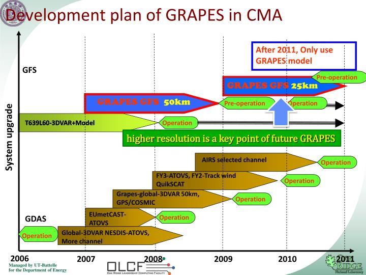 Development plan of GRAPES in CMA