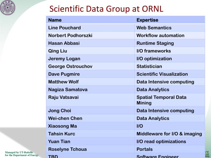 Scientific Data Group at ORNL