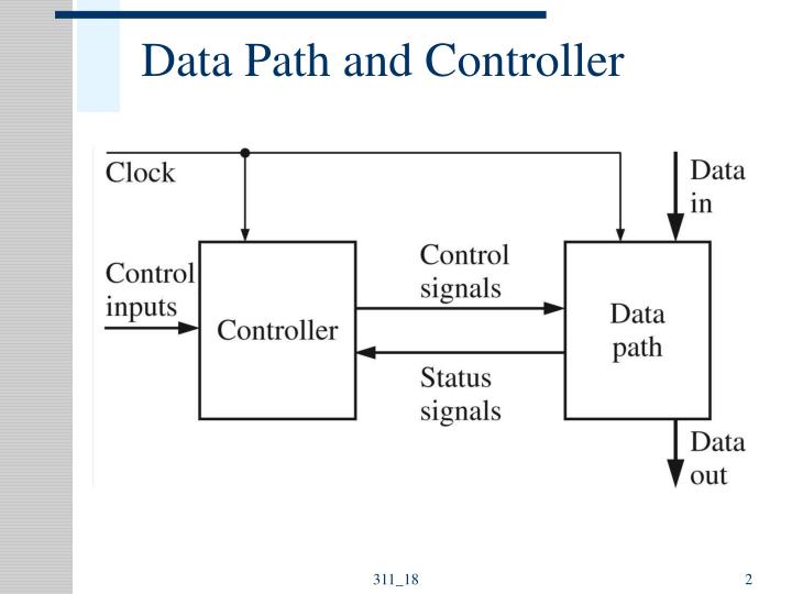 Data path and controller