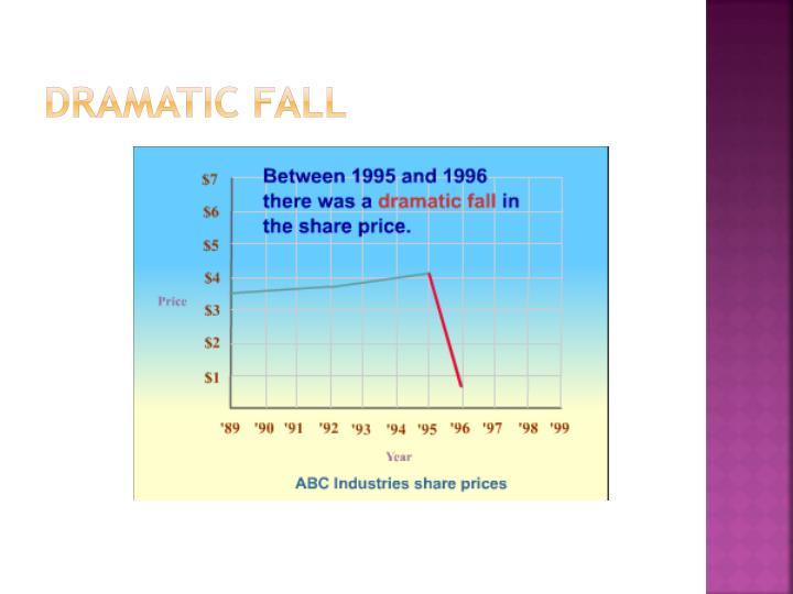 Dramatic fall