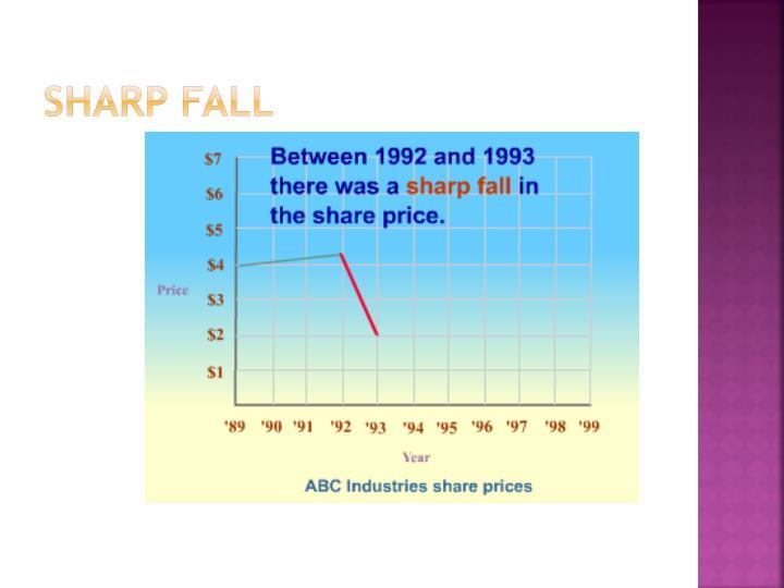 Sharp fall