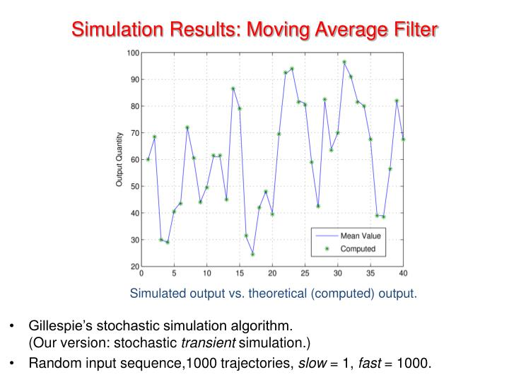 Simulation Results: Moving Average Filter