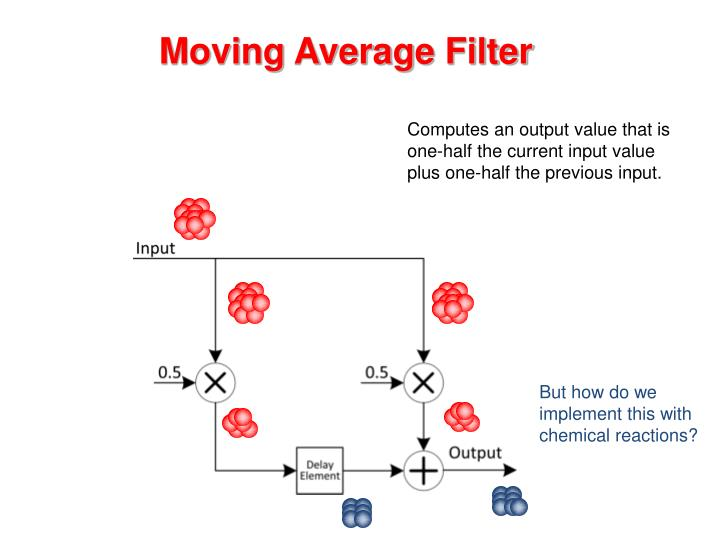 Moving Average Filter