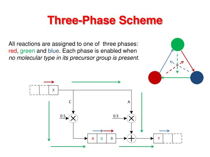 Three-Phase Scheme