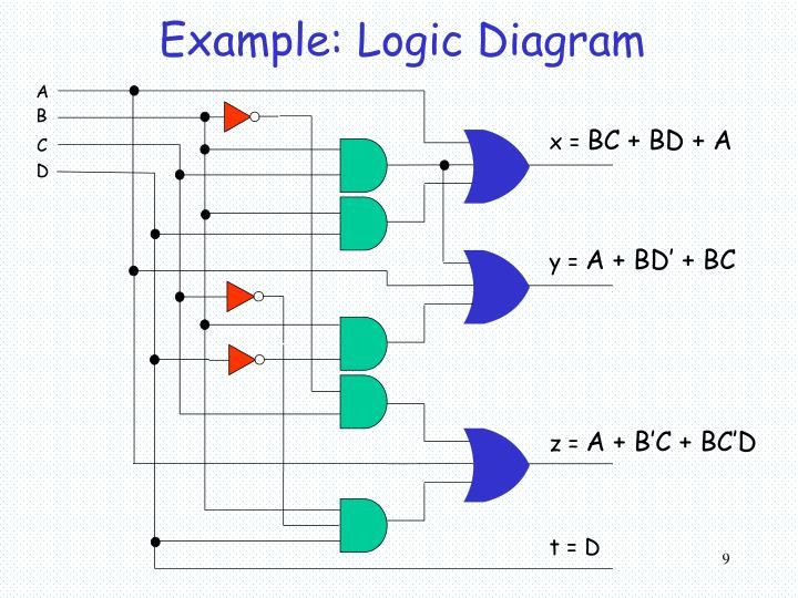 Example: Logic Diagram