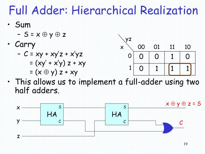 Full Adder: Hierarchical Realization