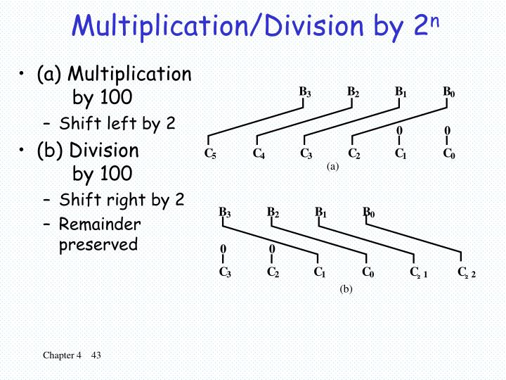 Multiplication/Division by 2