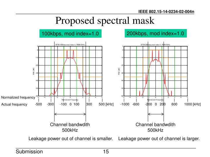 Proposed spectral mask