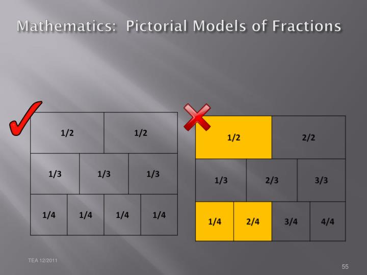 Mathematics:  Pictorial Models of Fractions