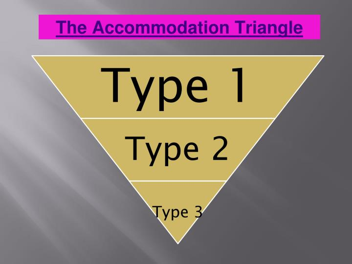 The Accommodation Triangle