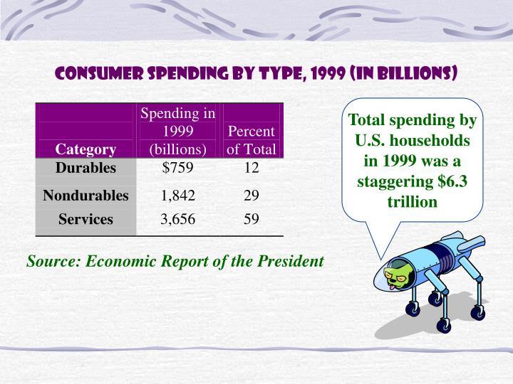 Consumer Spending by Type, 1999 (in billions)