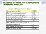 relation of gdp to gnp nnp national income and personal income 1999