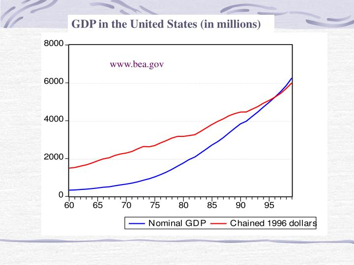 GDP in the United States (in millions)