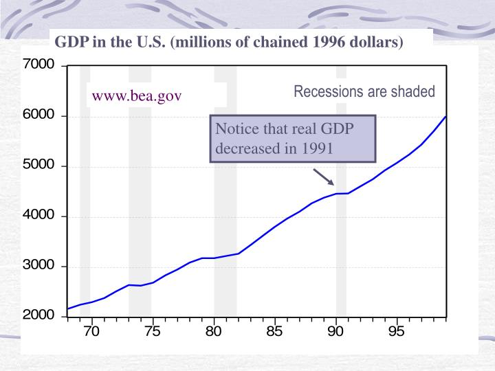 GDP in the U.S. (millions of chained 1996 dollars)