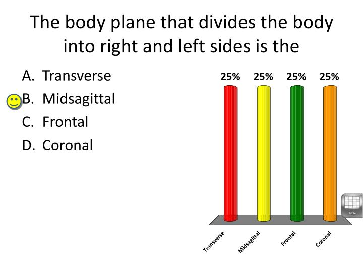 The body plane that divides the body into right and left sides is the