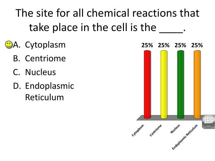 The site for all chemical reactions that take place in the cell is the ____.