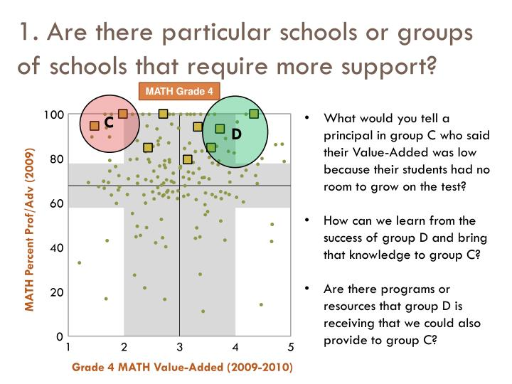 1. Are there particular schools or groups of schools that require more support?