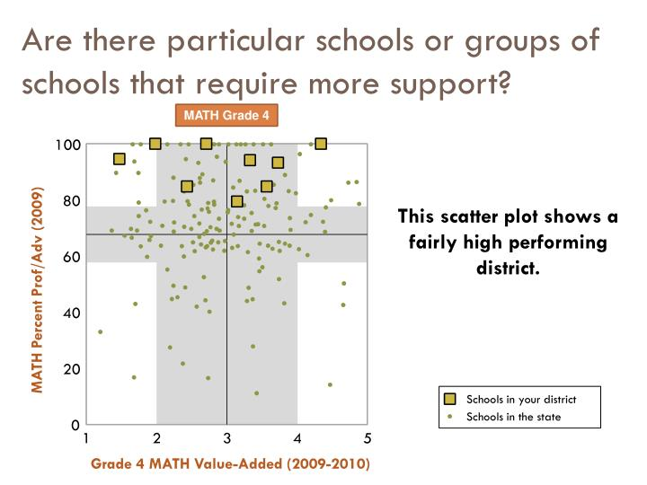 Are there particular schools or groups of schools that require more support?