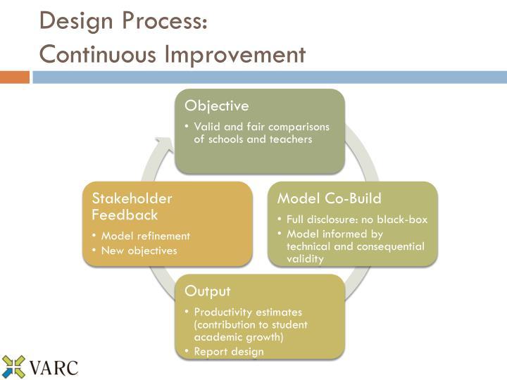 Design Process: