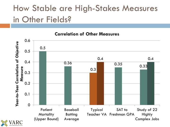 How Stable are High-Stakes Measures in Other Fields?