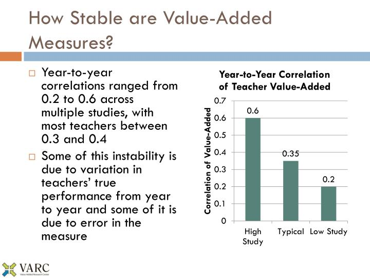 How Stable are Value-Added Measures?