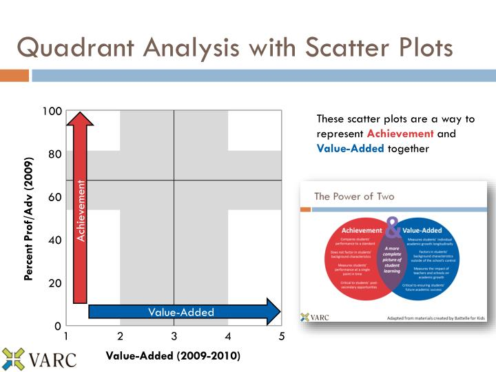 Quadrant Analysis with Scatter Plots