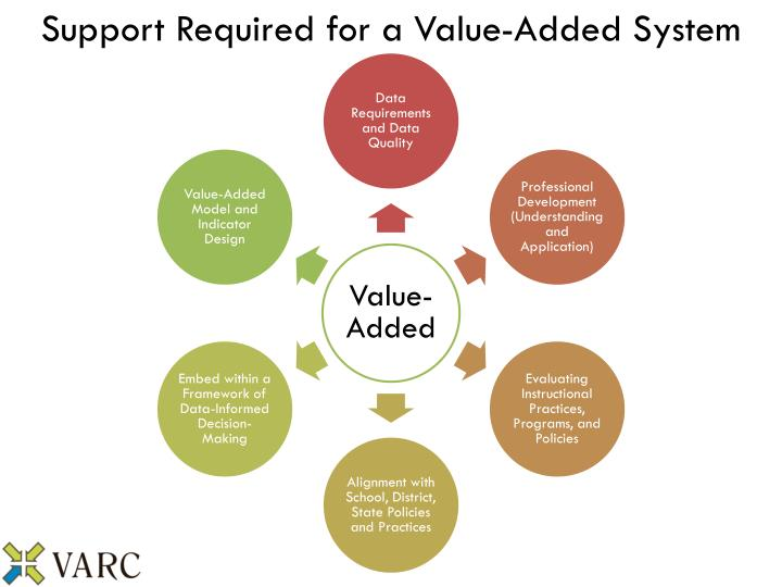 Support Required for a Value-Added System