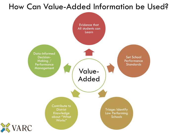 How Can Value-Added Information be Used?