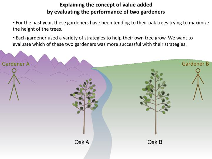 Explaining the concept of value added