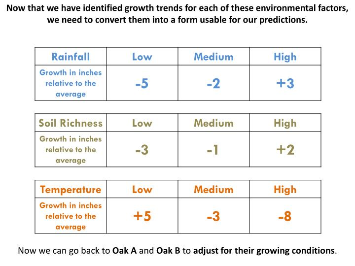 Now that we have identified growth trends for each of these environmental factors, we need to convert them into a form usable for our predictions.