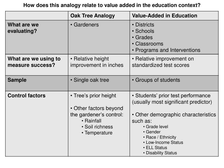 How does this analogy relate to value added in the education context?