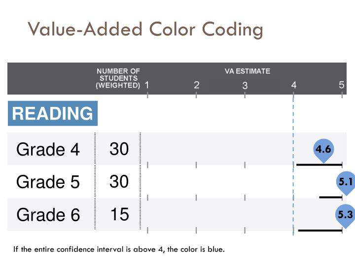 Value-Added Color Coding