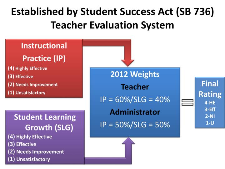 Established by student success act sb 736 teacher evaluation system