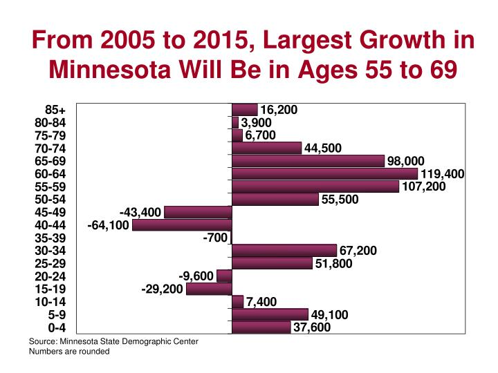 From 2005 to 2015, Largest Growth in Minnesota Will Be in Ages 55 to 69