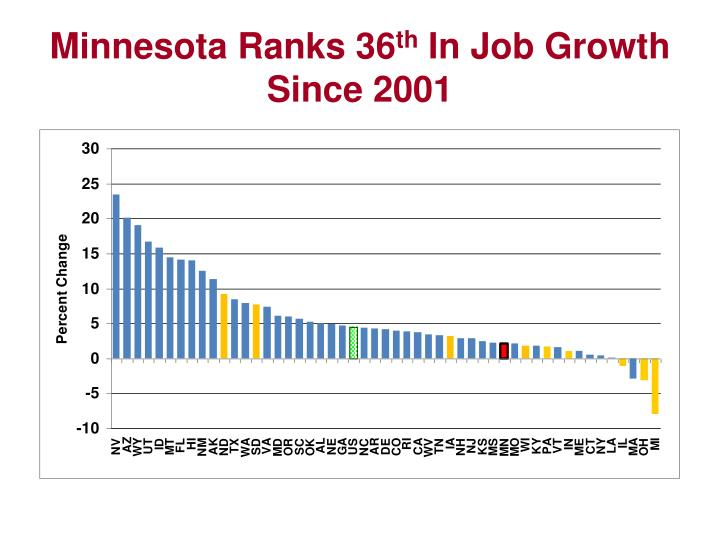Minnesota Ranks 36