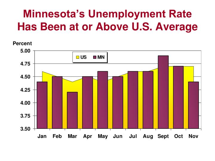 Minnesota's Unemployment Rate Has Been at or Above U.S. Average