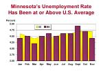minnesota s unemployment rate has been at or above u s average