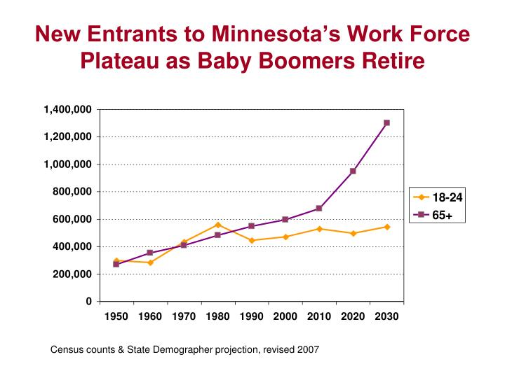New Entrants to Minnesota's Work Force Plateau as Baby Boomers Retire