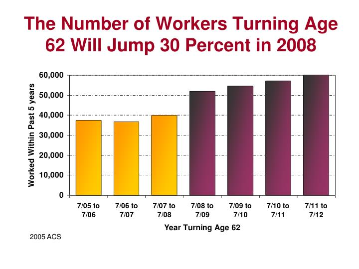 The Number of Workers Turning Age 62 Will Jump 30 Percent in 2008