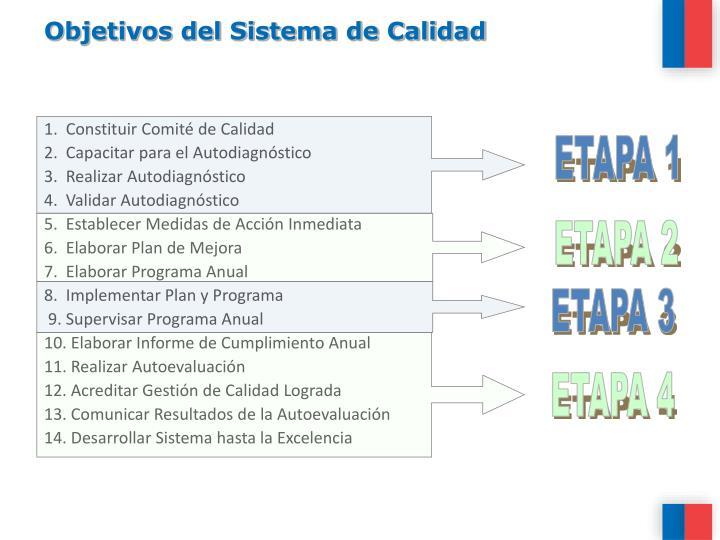 Objetivos del Sistema de Calidad
