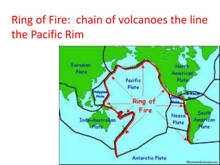 Ring of Fire:  chain of volcanoes the line the Pacific Rim