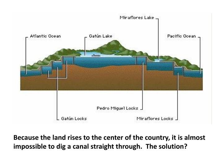 Because the land rises to the center of the country, it is almost impossible to dig a canal straight through.  The solution?