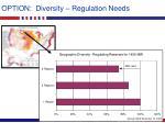 option diversity regulation needs