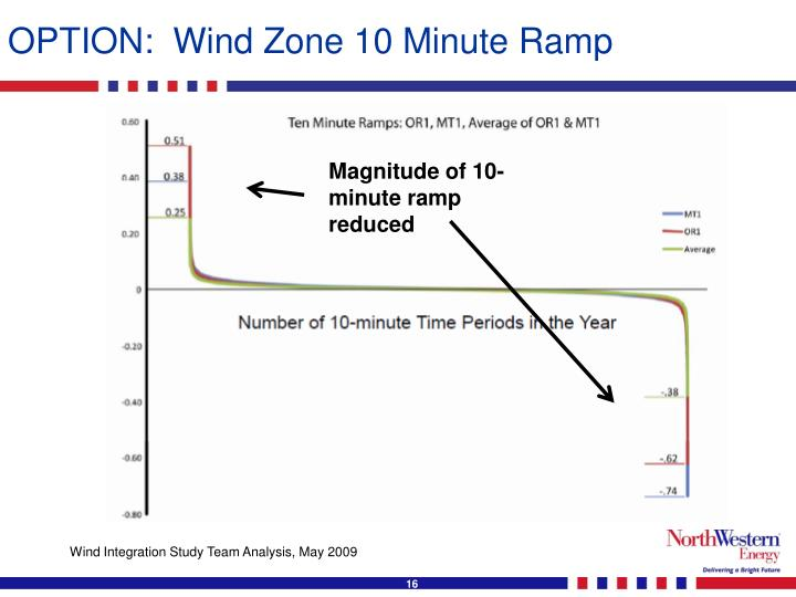OPTION:  Wind Zone 10 Minute Ramp