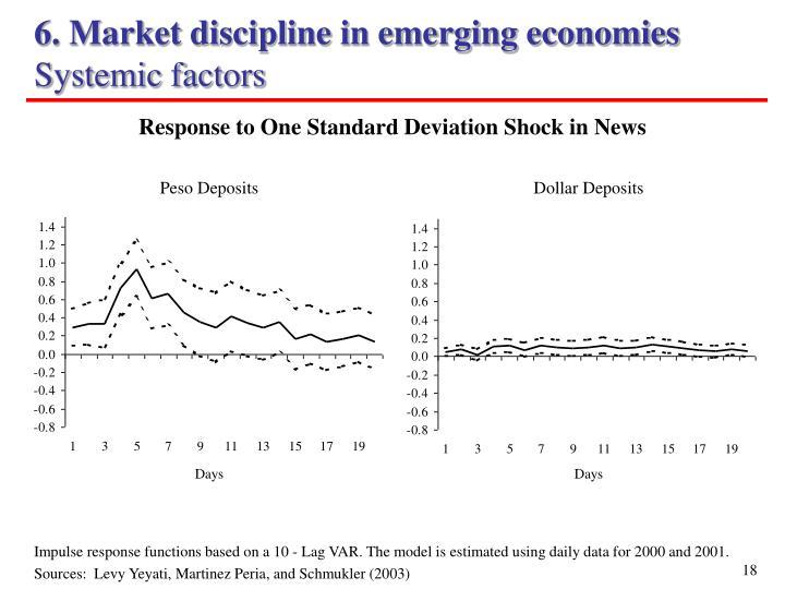 6. Market discipline in emerging economies