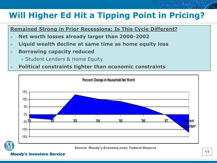 Will Higher Ed Hit a Tipping Point in Pricing?