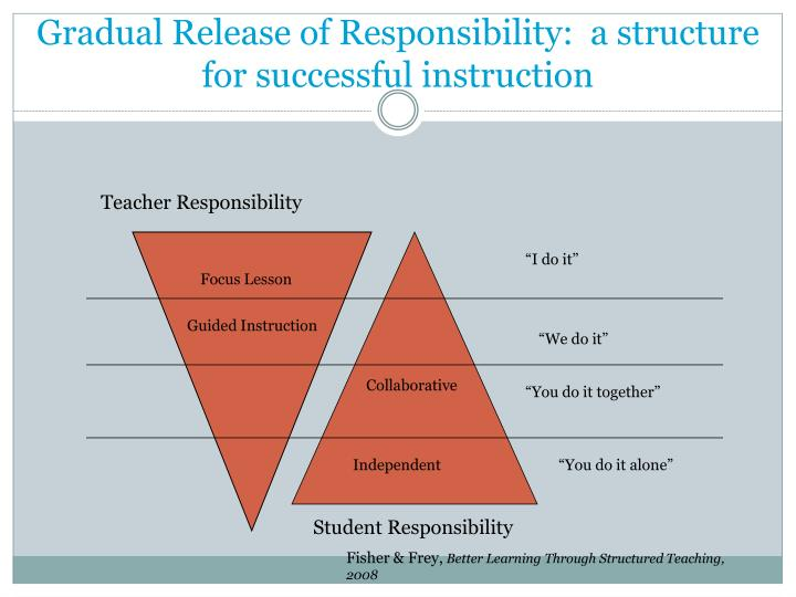 Gradual Release of Responsibility:  a structure for successful instruction
