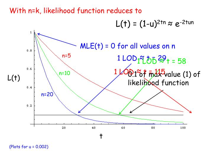 MLE(t) = 0 for all values on n
